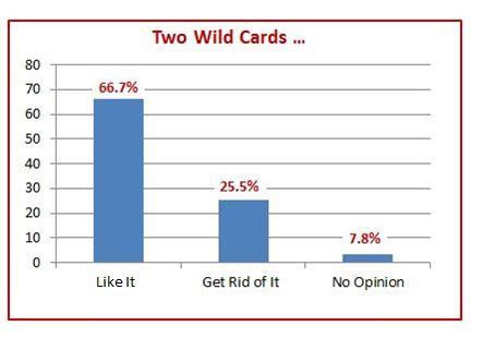 Chart Wildcard