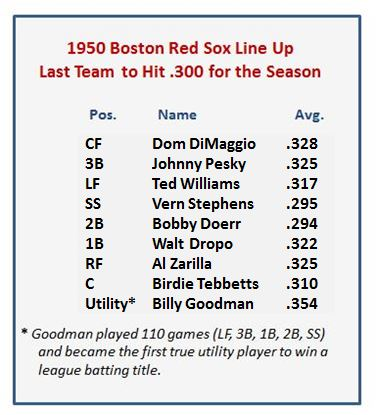 1950 Red Sox